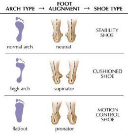 foot-type